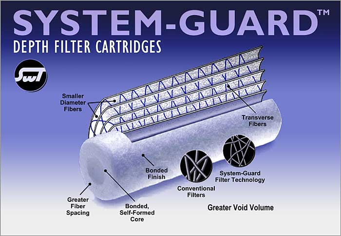 SWT's System-Guard Depth Filter Cartridges